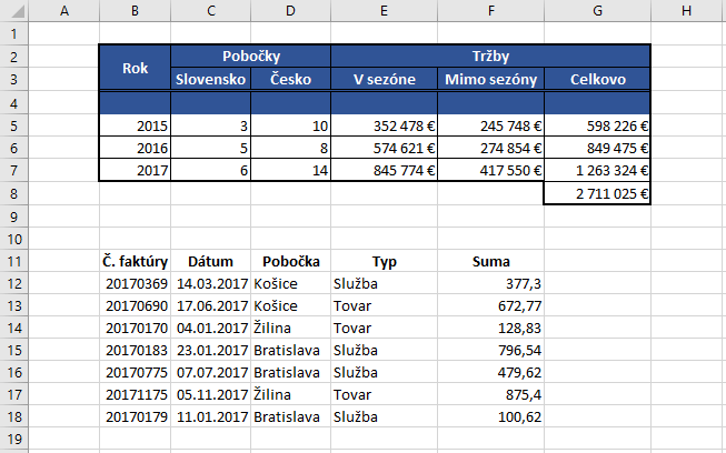 Dve vzorové tabuľky pod sebou v MS Excel